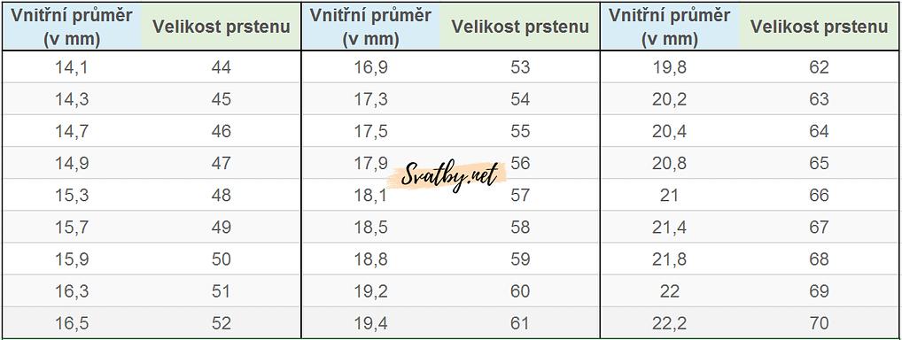 Jak správně změřit velikost prstenu - převodní tabulka